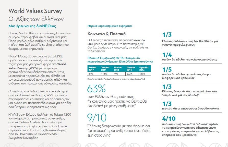 Έρευνα της διαΝΕΟσις και της World Values Survey